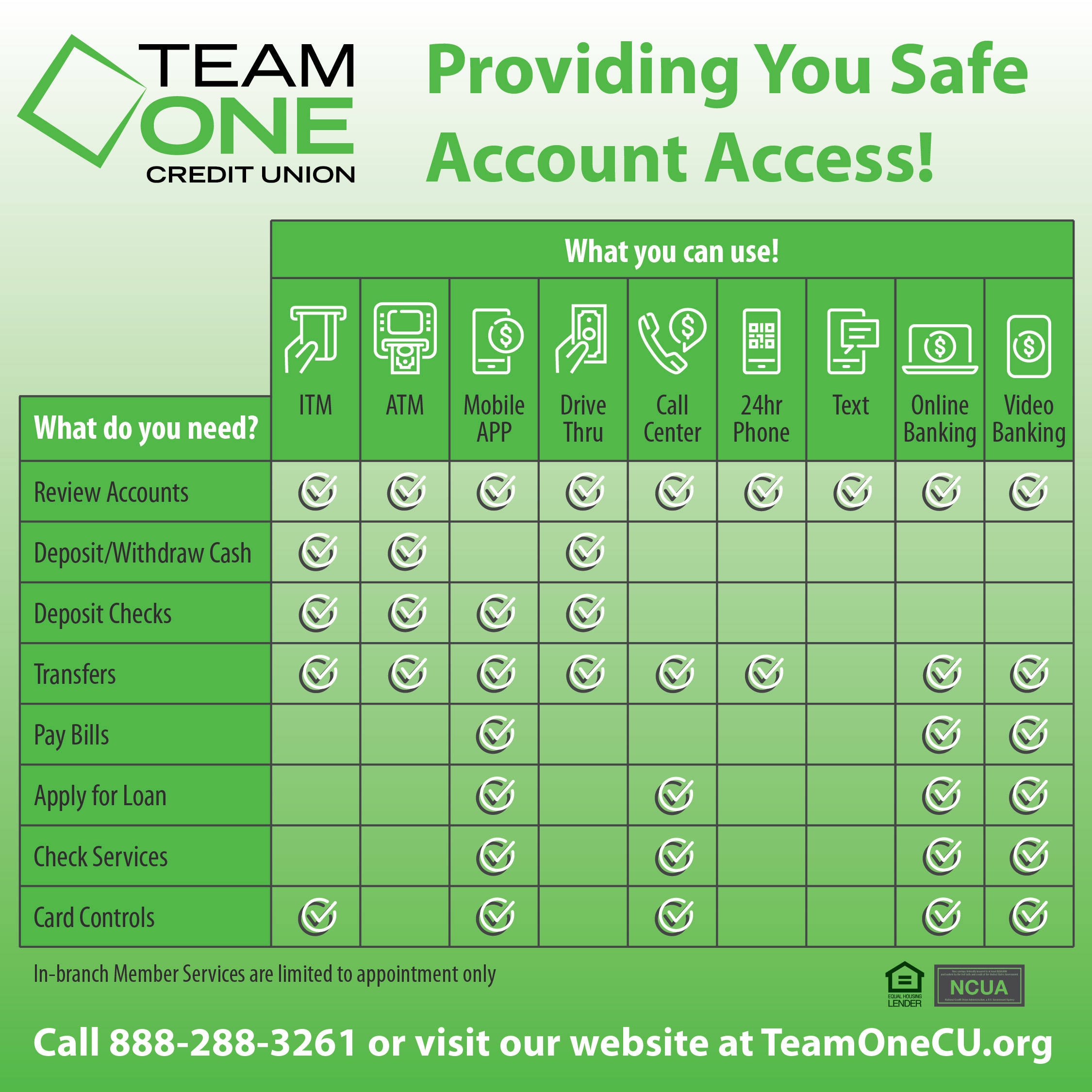 Account Access Chart with callouts